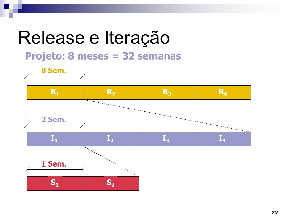 Release e Iteração Projeto: 8 meses = 32 semanas 8 Sem. R1 R2 R3 R4