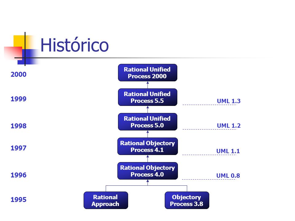 Histórico 2000 1999 1998 1997 1996 1995 Rational Unified Process 2000