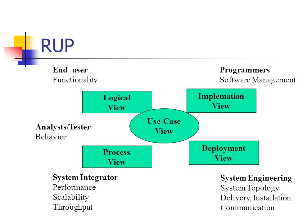 RUP End_user Functionality Programmers Software Management Implemation