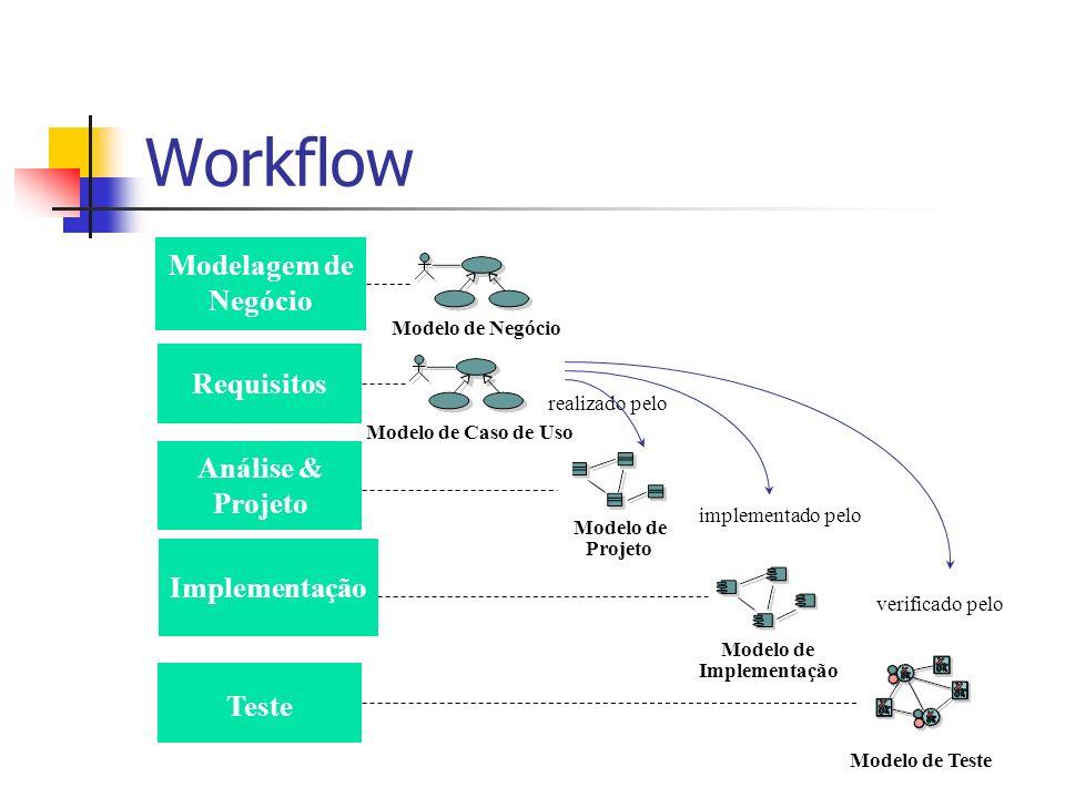 Workflow Modelagem de Negócio Requisitos Análise & Projeto