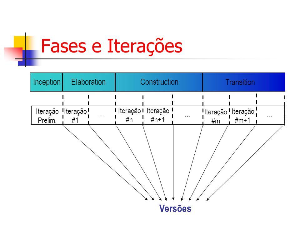Fases e Iterações Versões Inception Elaboration Construction