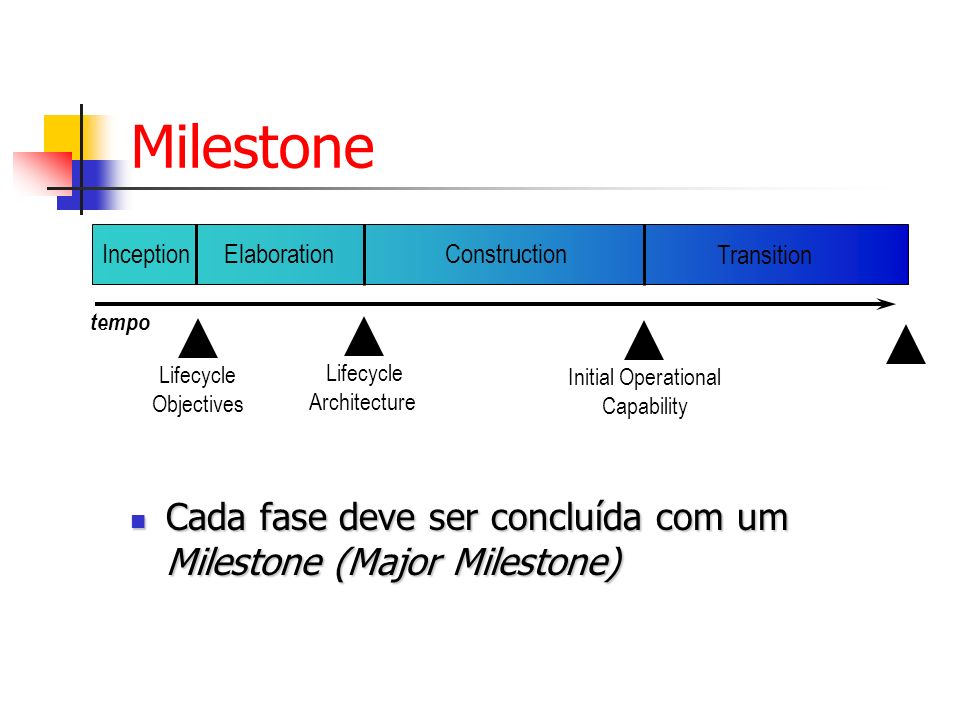 Milestone tempo. Inception. Elaboration. Construction. Transition. Lifecycle. Objectives. Lifecycle.