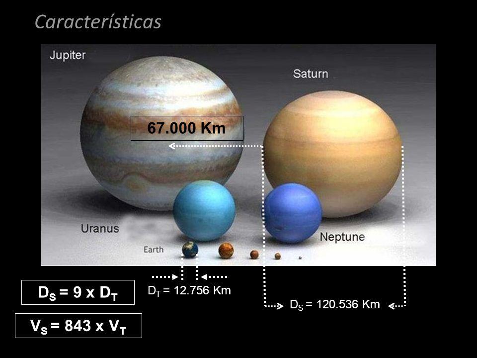 Características 67.000 Km DS = 9 x DT VS = 843 x VT DT = 12.756 Km