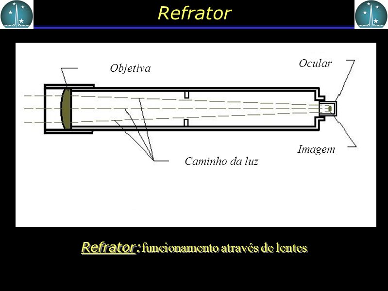 Refrator:funcionamento através de lentes