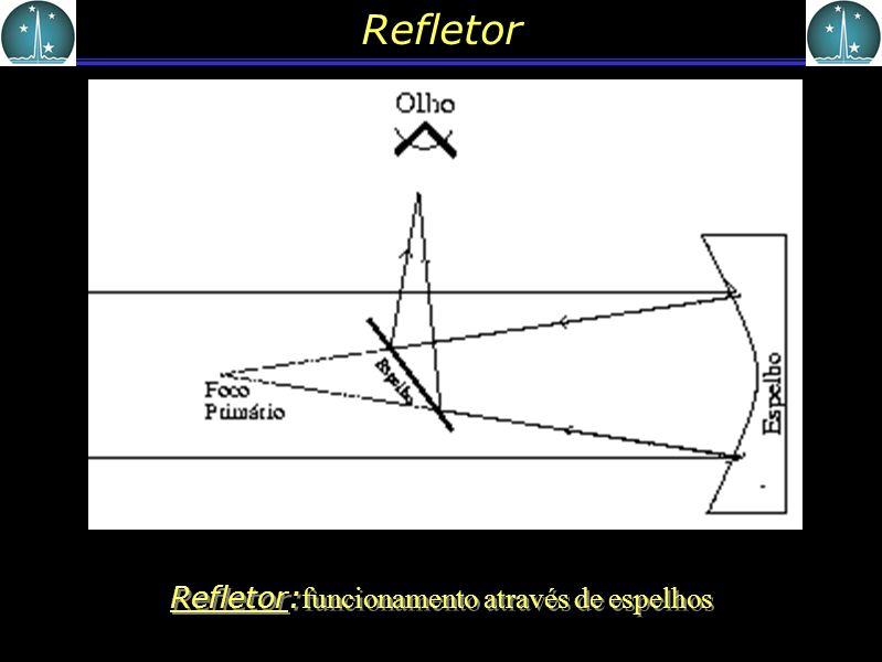 Refletor:funcionamento através de espelhos