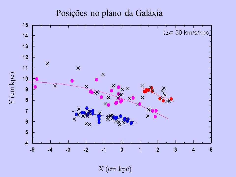 Posições no plano da Galáxia