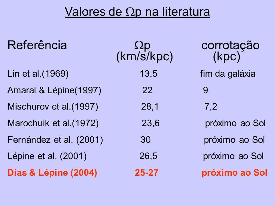 Valores de Wp na literatura