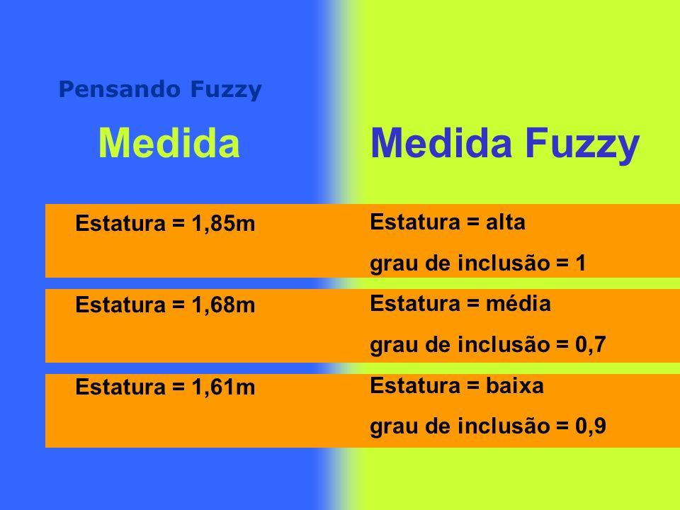 Medida Medida Fuzzy Pensando Fuzzy Estatura = 1,85m Estatura = alta