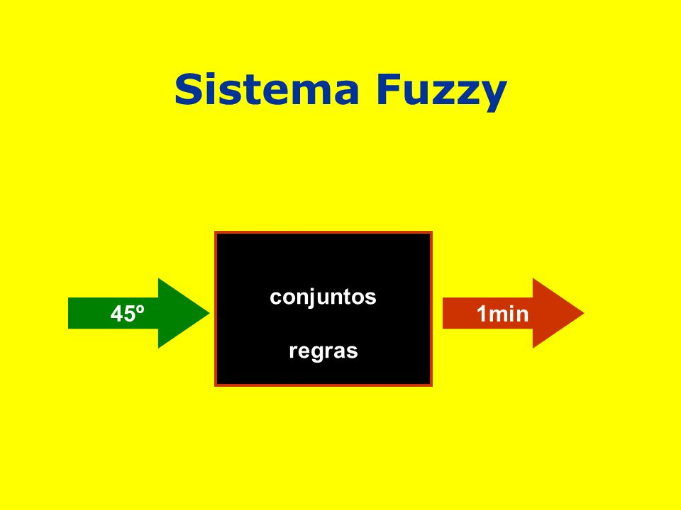 Sistema Fuzzy conjuntos regras 45º 1min