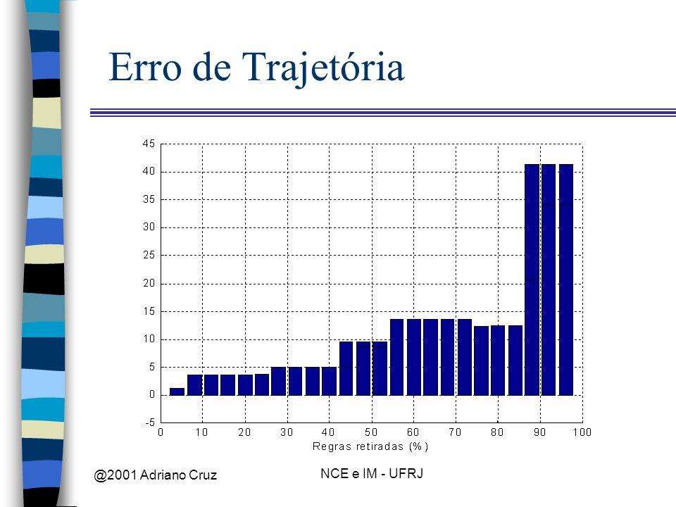 Erro de Trajetória @2001 Adriano Cruz NCE e IM - UFRJ