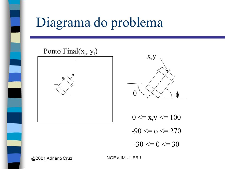 Diagrama do problema Ponto Final(xf, yf) x,y  f 0 <= x,y <= 100