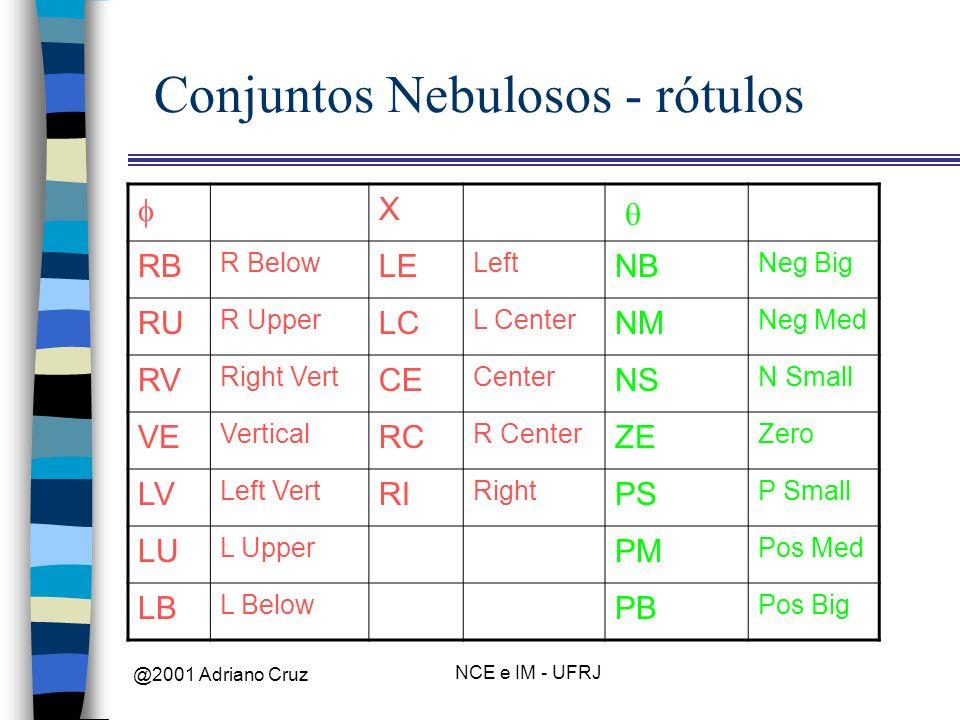 Conjuntos Nebulosos - rótulos