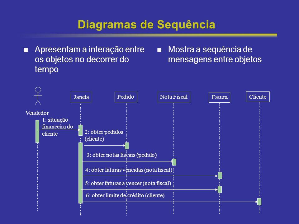 Diagramas de Sequência