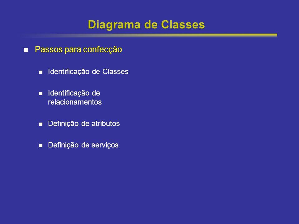 Diagrama de Classes Passos para confecção Identificação de Classes