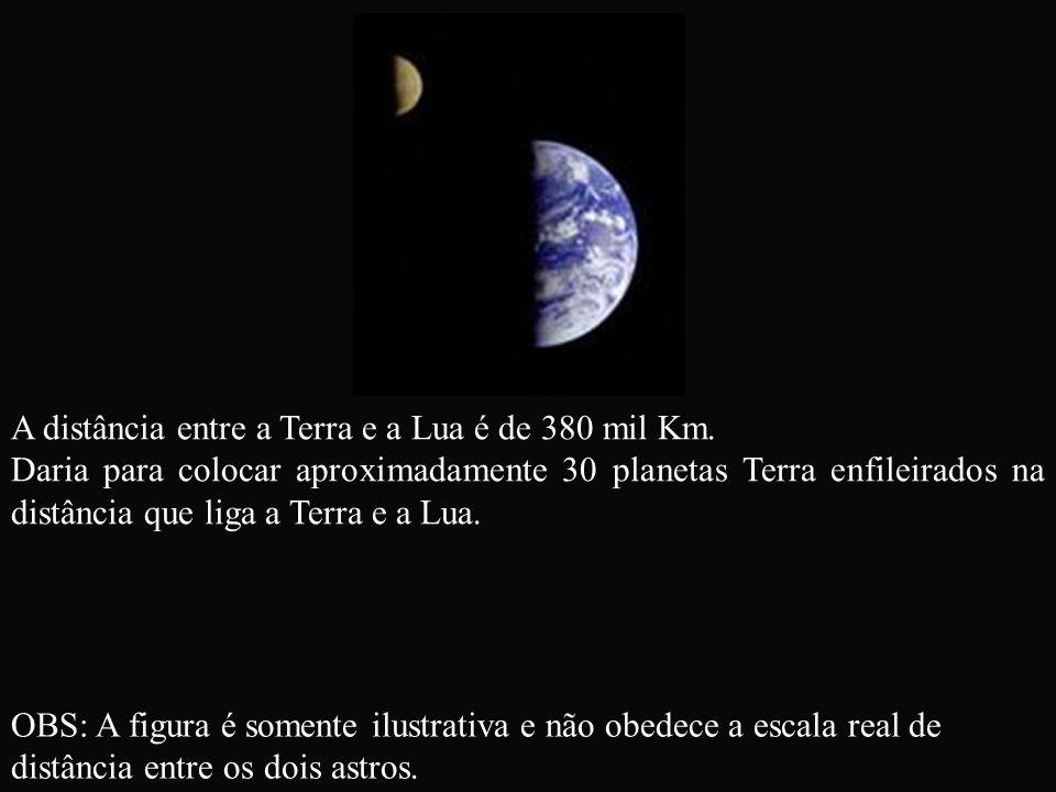 A distância entre a Terra e a Lua é de 380 mil Km.