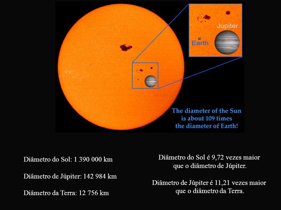 Diâmetro do Sol é 9,72 vezes maior que o diâmetro de Júpiter.