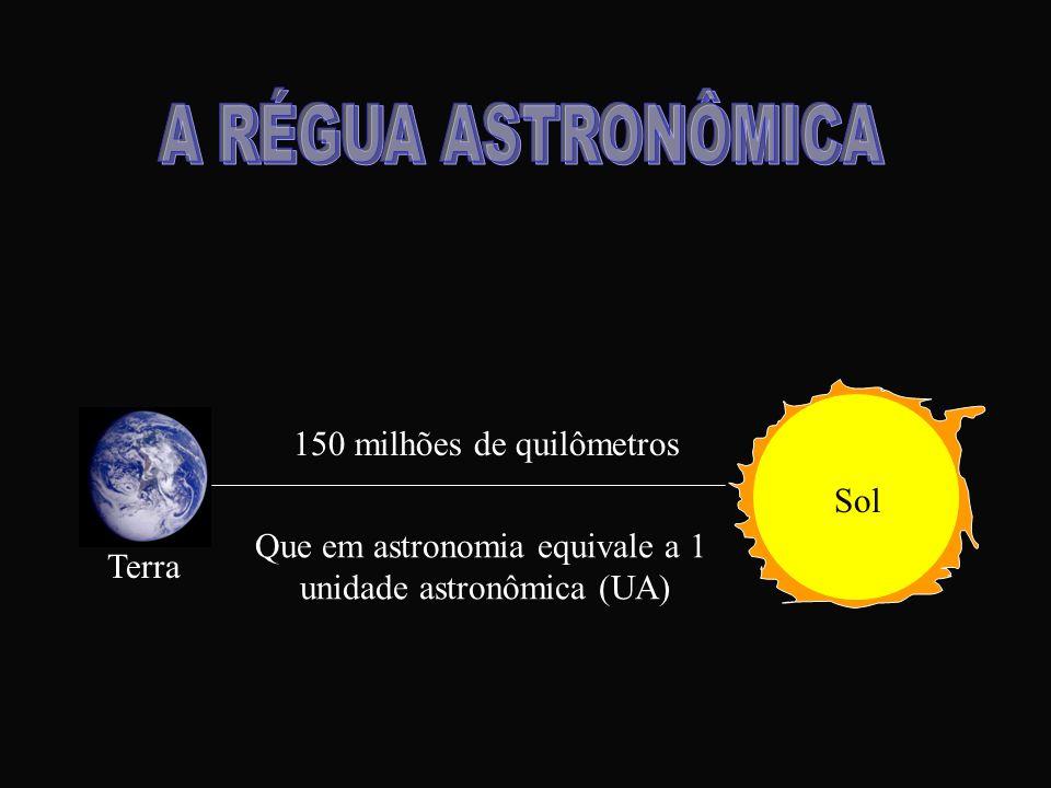 A RÉGUA ASTRONÔMICA 150 milhões de quilômetros Sol