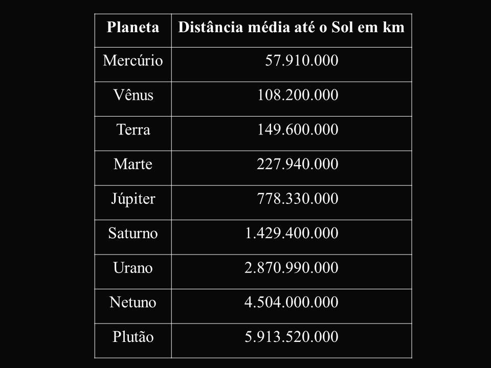 Distância média até o Sol em km