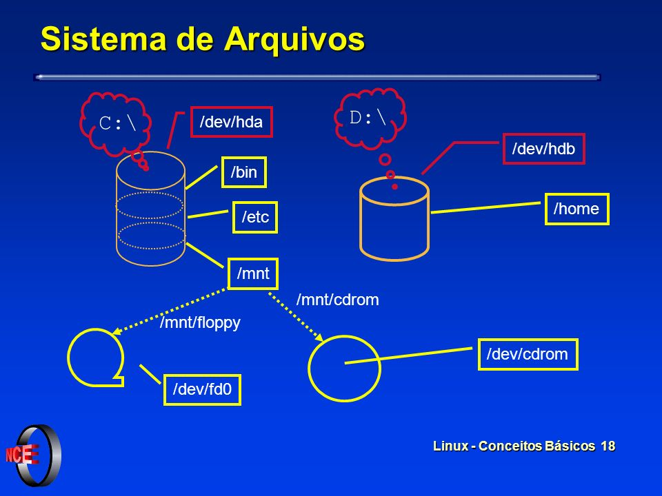 Sistema de Arquivos D:\ C:\ /dev/hda /dev/hdb /bin /home /etc /mnt