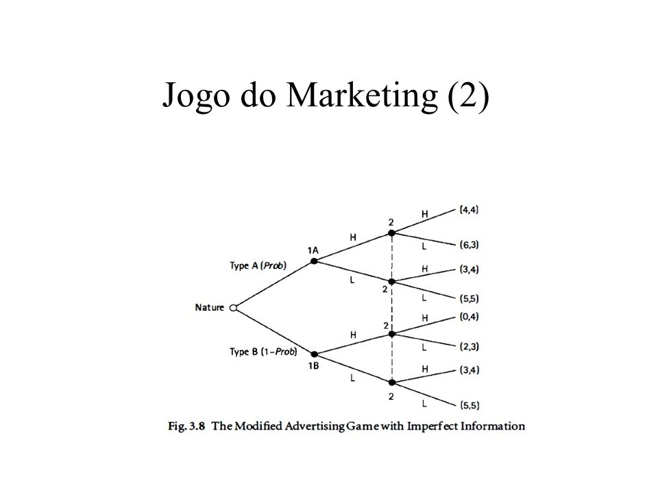 Jogo do Marketing (2)