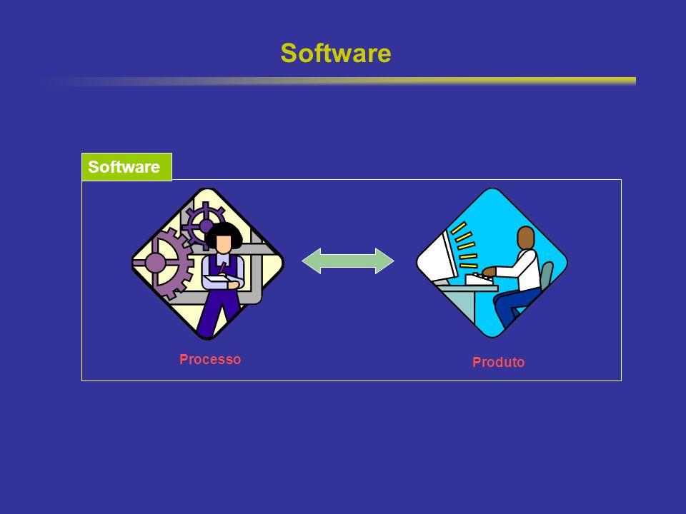 Software Software Processo Produto