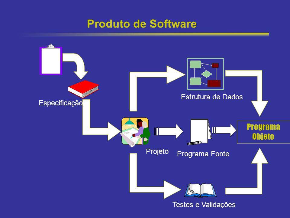 Produto de Software Programa Objeto Plano Estrutura de Dados