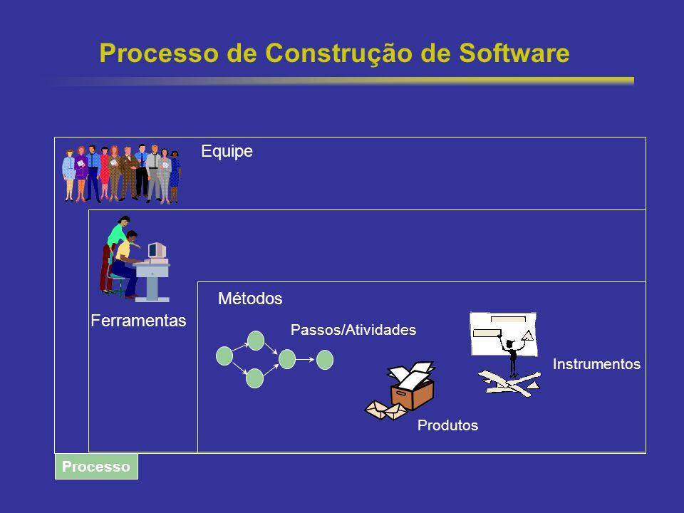 Processo de Construção de Software