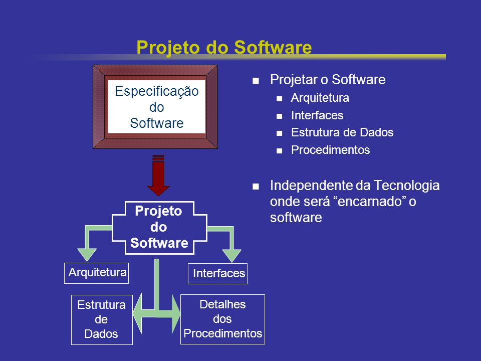 Projeto do Software Projetar o Software Especificação do Software
