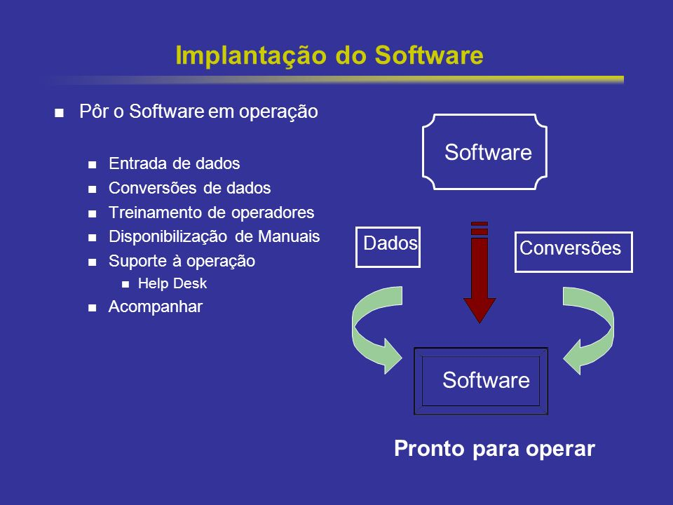 Implantação do Software
