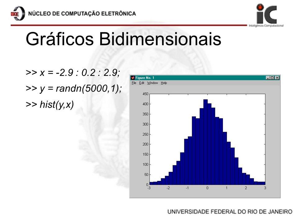 Gráficos Bidimensionais