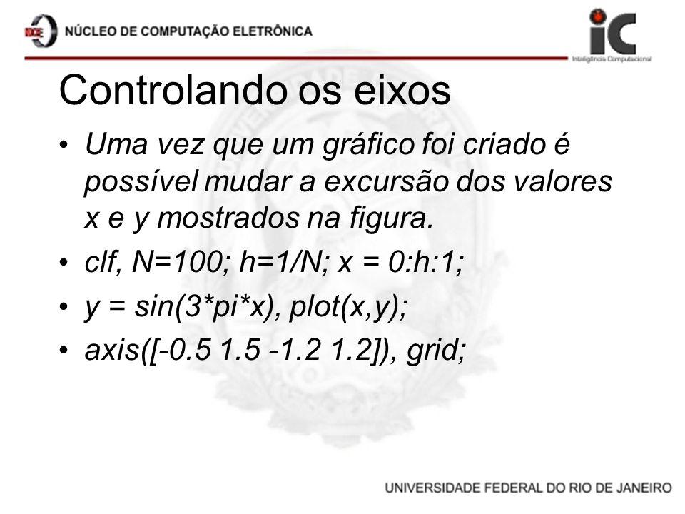 Controlando os eixos Uma vez que um gráfico foi criado é possível mudar a excursão dos valores x e y mostrados na figura.