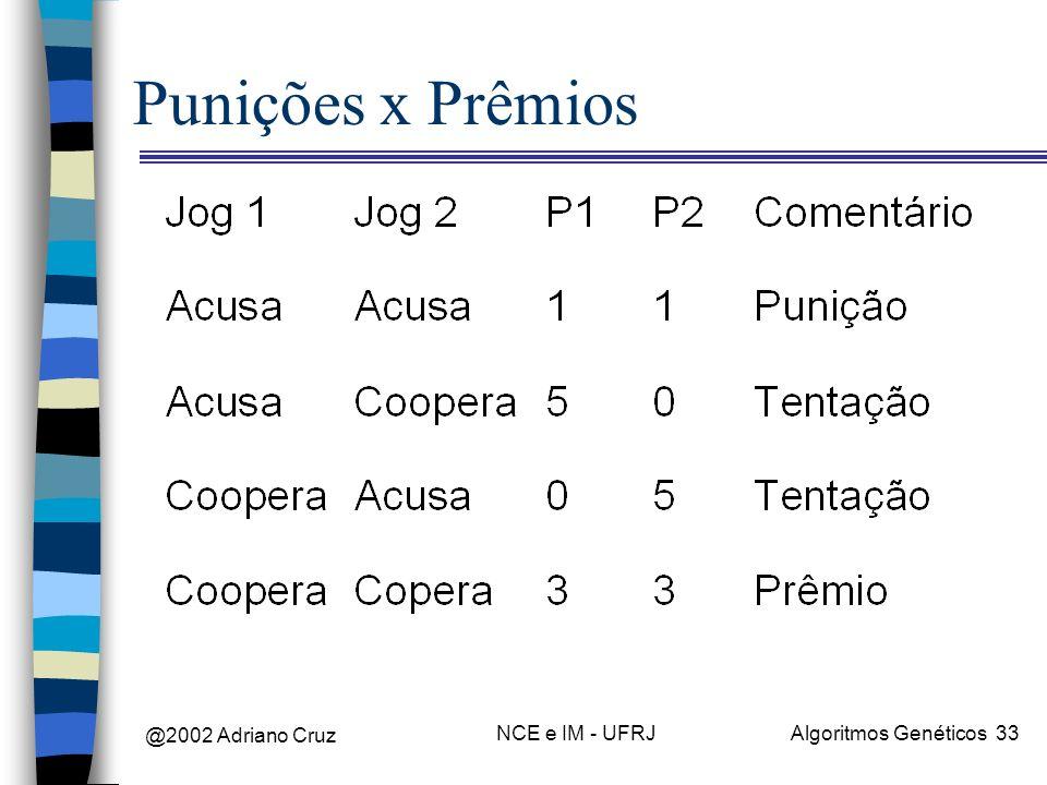 Punições x Prêmios @2002 Adriano Cruz NCE e IM - UFRJ