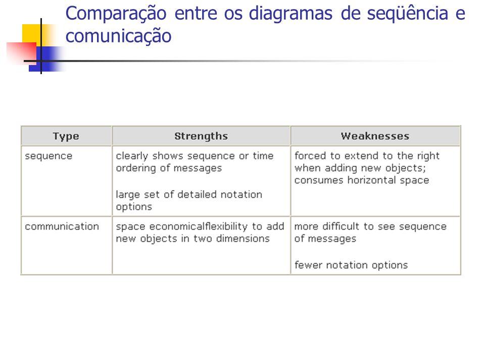 Comparação entre os diagramas de seqüência e comunicação