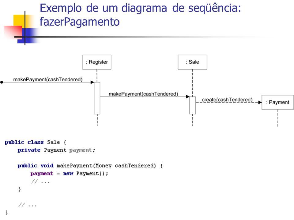 Exemplo de um diagrama de seqüência: fazerPagamento