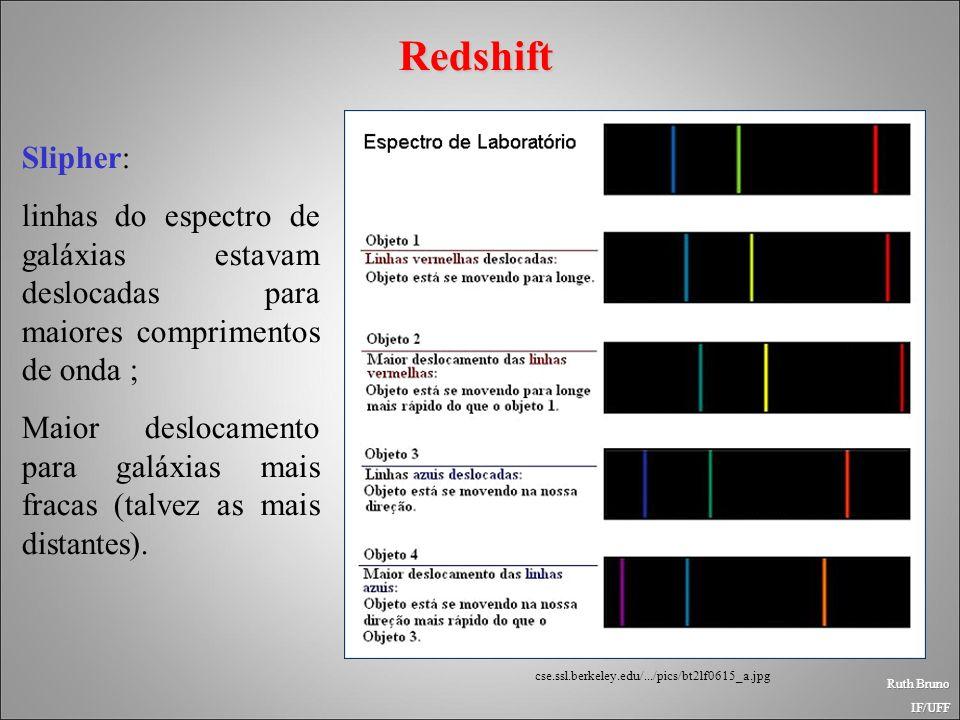 Redshift Slipher: linhas do espectro de galáxias estavam deslocadas para maiores comprimentos de onda ;