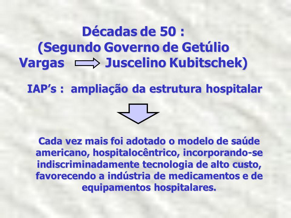 (Segundo Governo de Getúlio Vargas Juscelino Kubitschek)