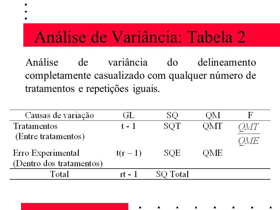 Análise de Variância: Tabela 2
