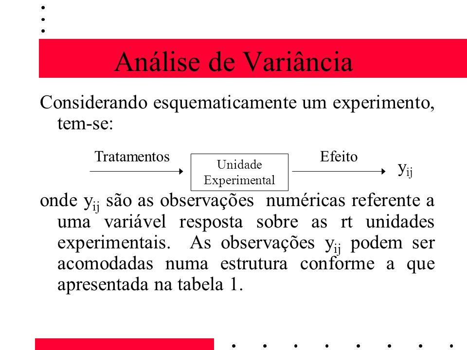 Análise de Variância Considerando esquematicamente um experimento, tem-se: