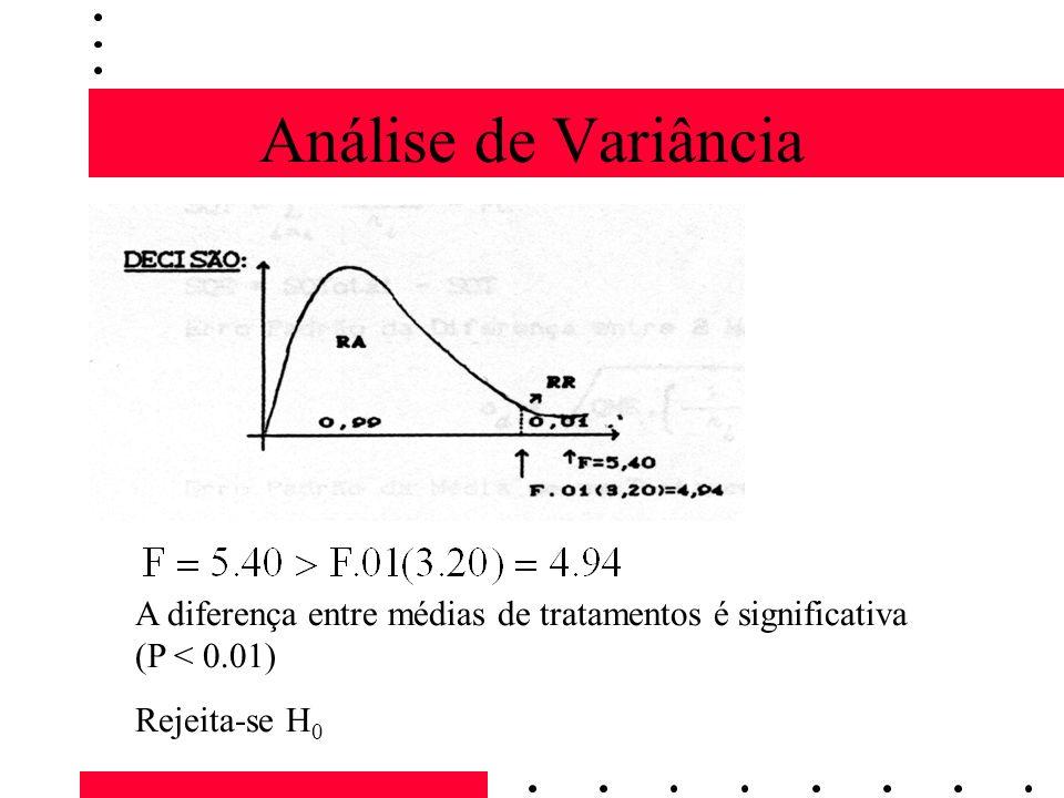 Análise de Variância A diferença entre médias de tratamentos é significativa (P < 0.01) Rejeita-se H0.