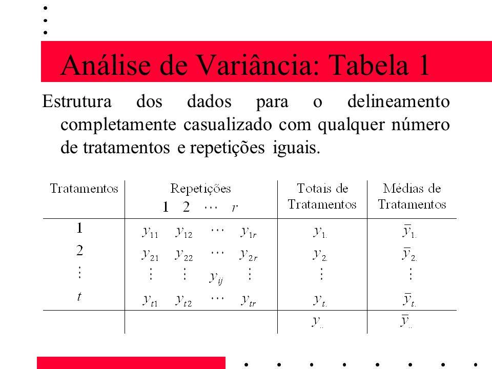 Análise de Variância: Tabela 1