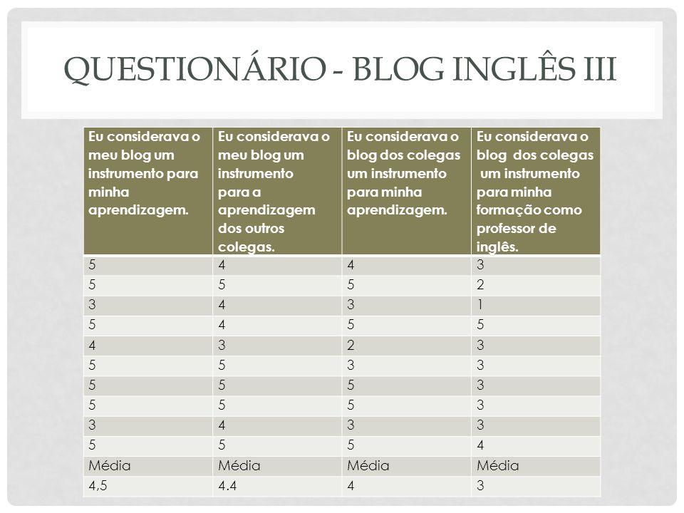 QUESTIONÁRIO - BLOG INGLÊS III