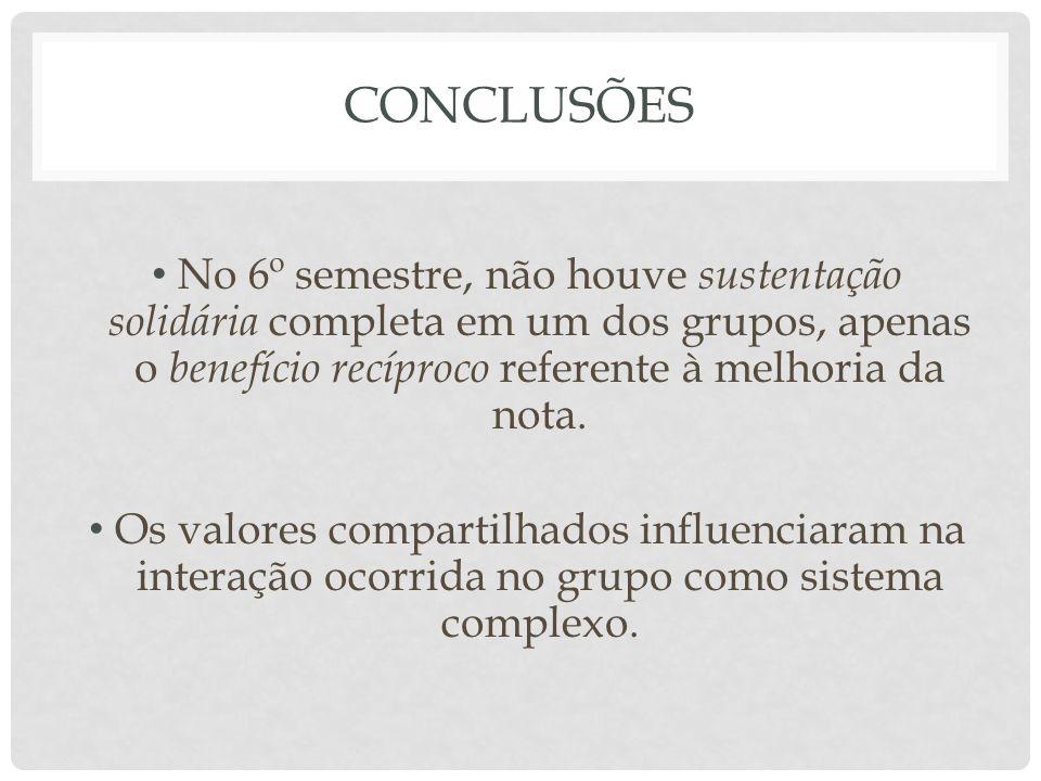 CONCLUSÕES No 6º semestre, não houve sustentação solidária completa em um dos grupos, apenas o benefício recíproco referente à melhoria da nota.