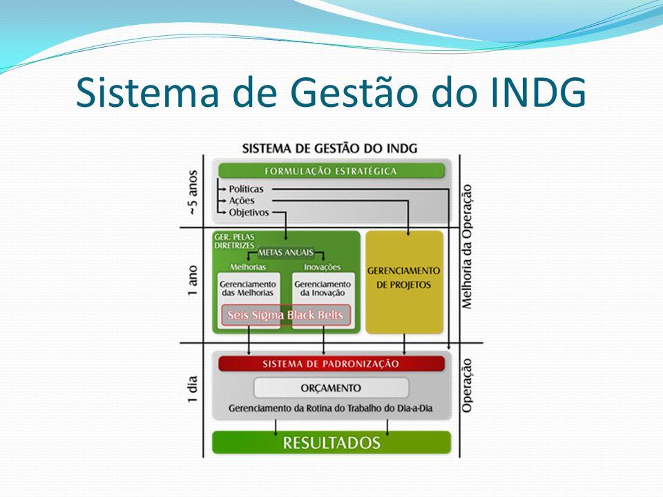 Sistema de Gestão do INDG