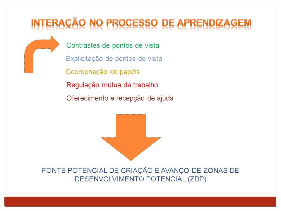 INTERAÇÃO NO PROCESSO DE APRENDIZAGEM