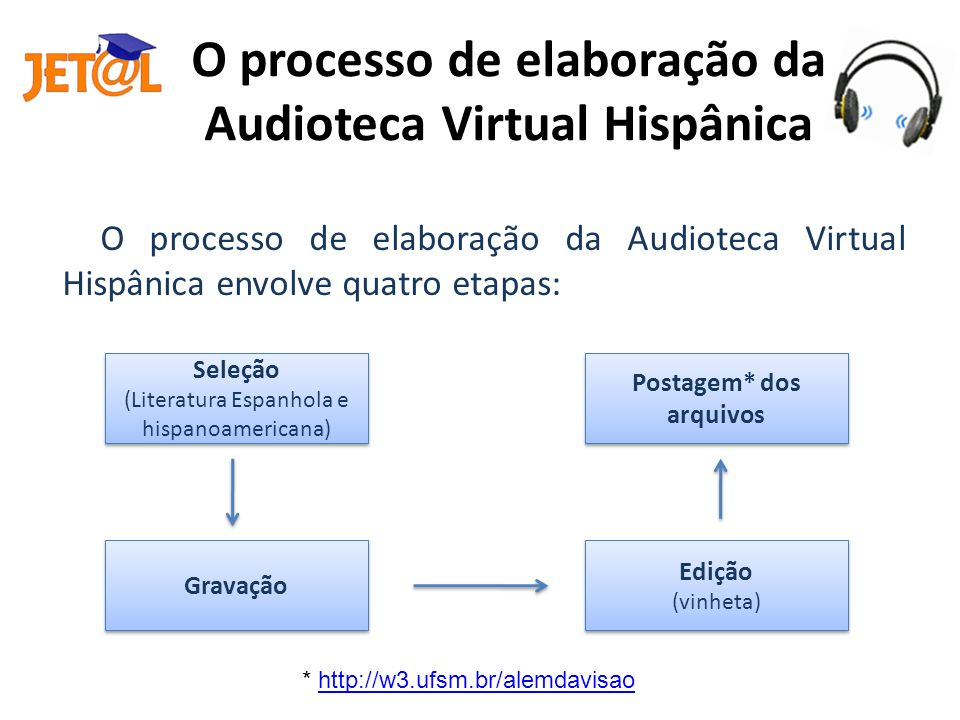 O processo de elaboração da Audioteca Virtual Hispânica
