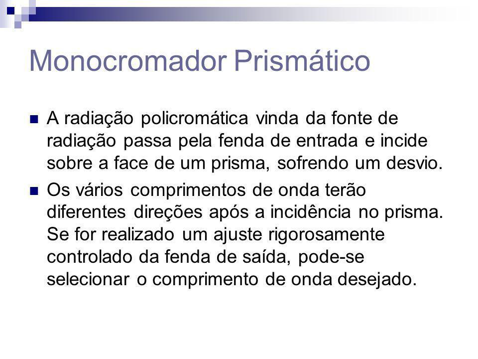 Monocromador Prismático
