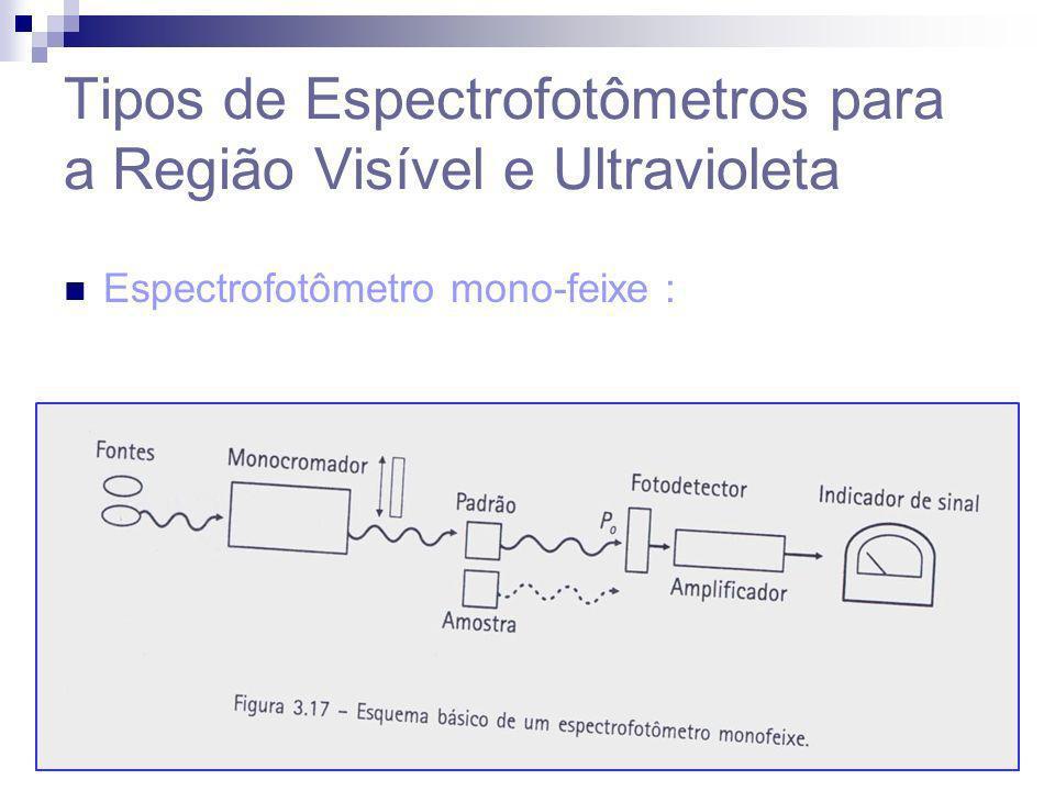 Tipos de Espectrofotômetros para a Região Visível e Ultravioleta