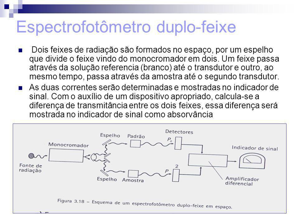 Espectrofotômetro duplo-feixe