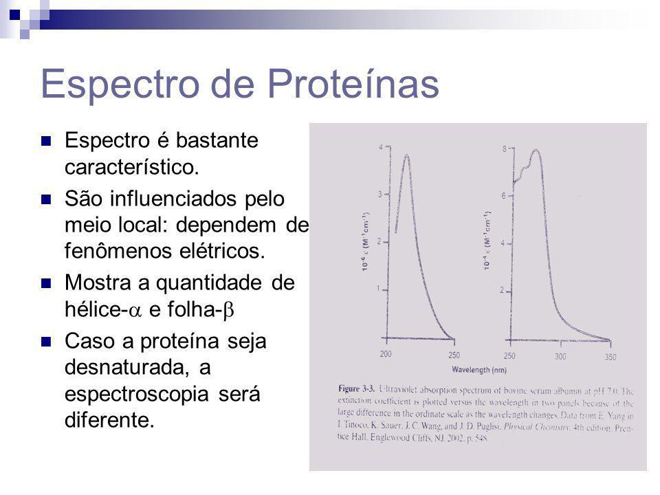 Espectro de Proteínas Espectro é bastante característico.