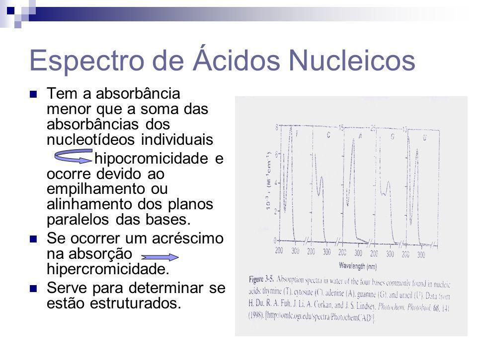 Espectro de Ácidos Nucleicos